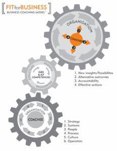fitforbusiness model